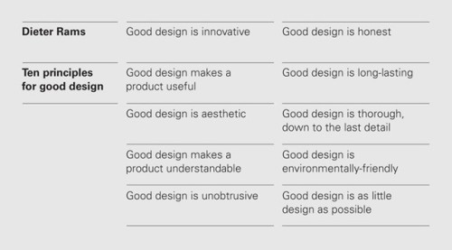 Vitsoe-dieter-rams-ten-principles