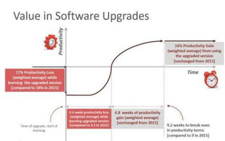 cad-upgrade-value-chart